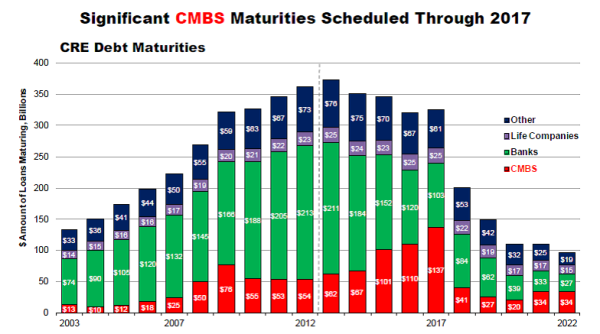 CMBSmaturities