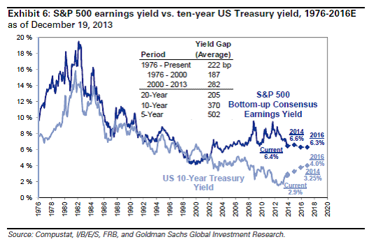 GSvaluation